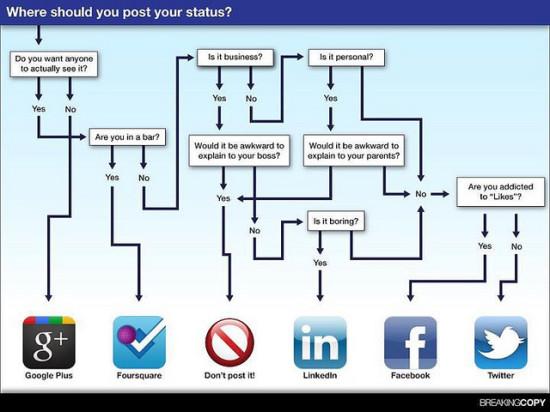 Social Network Humor