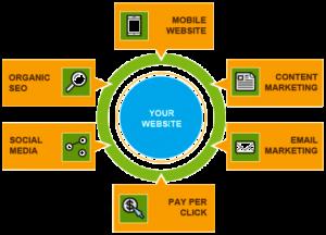 Online Marketing Services | New York, NY