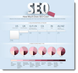 How Much Does SEO Cost? | Panoptic Online Marketing