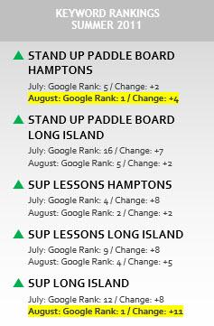 keyword-rankings-summer-2011