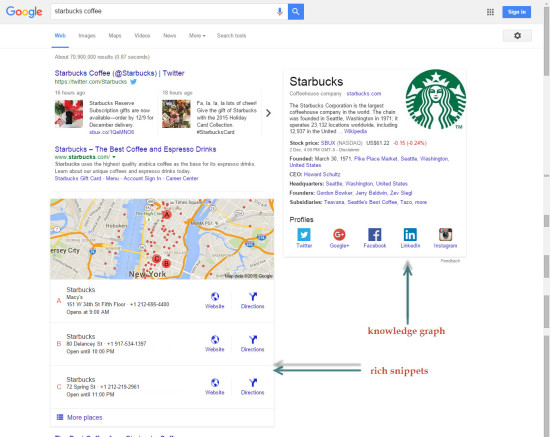 Rich Snippets and Knowledge Graph example