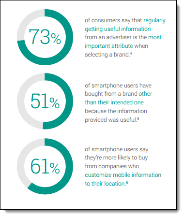 Stats from Micro-Moments: Your Guide to Winning the Shift to Mobile