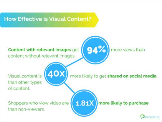 Visual content statistics
