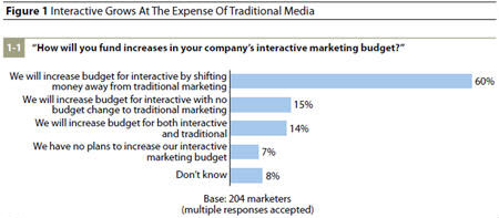 online marketing vs traditional marketing trends