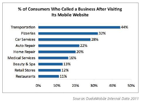 Mobile User Statistics