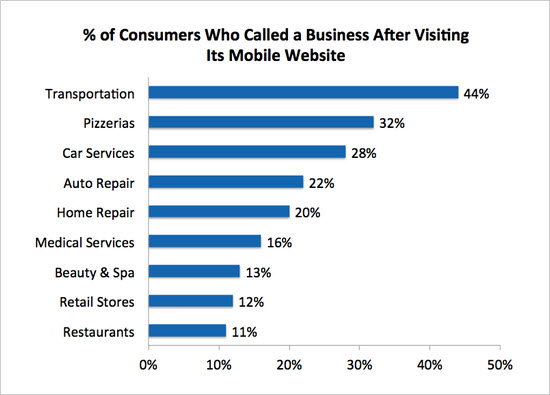 Percentage of Consumers Who Called a Business After Visiting Its Mobile Website