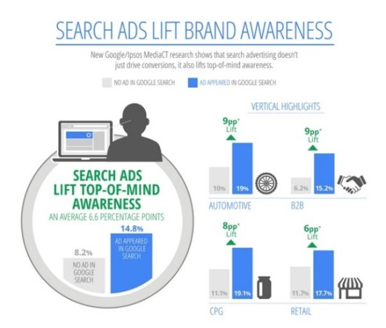 search-ads-lift-brand-awareness