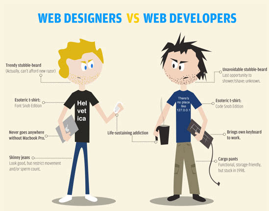 Web Designer vs  Web Developer: What's the Difference?