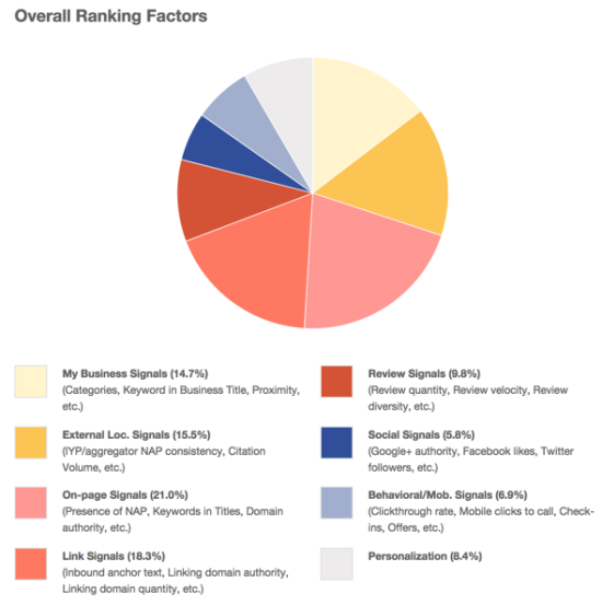 Local SEO for Small Business |Ranking Factors | Panoptic Oniline Marketing