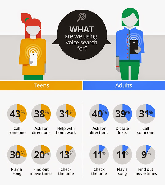 infographics-voice-search