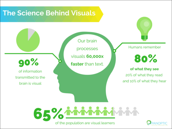 The science behind visuals