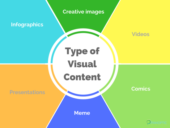 Types of visual content